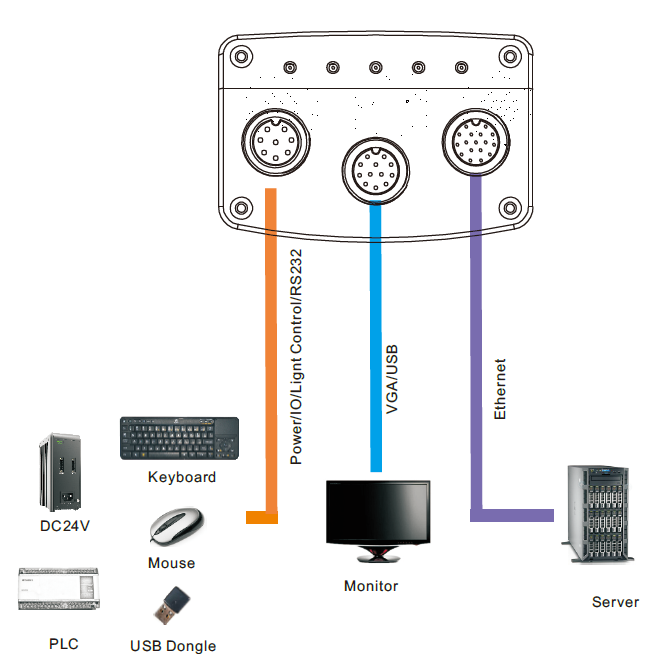 [DIAGRAM_1CA]  Industrial Smart Camera Intelligent Camera | Wiring Diagram Smart S100 Series |  | www.futurerobottech.com