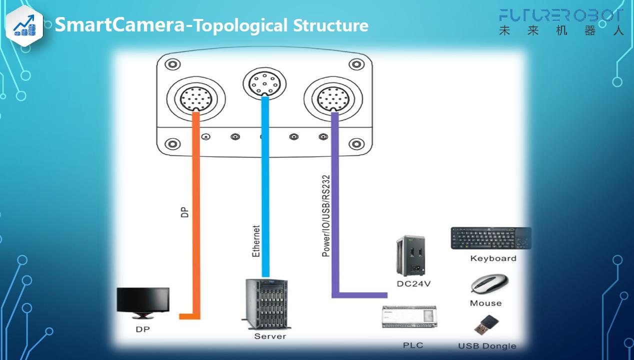 Smart Camera Intelligent Camera
