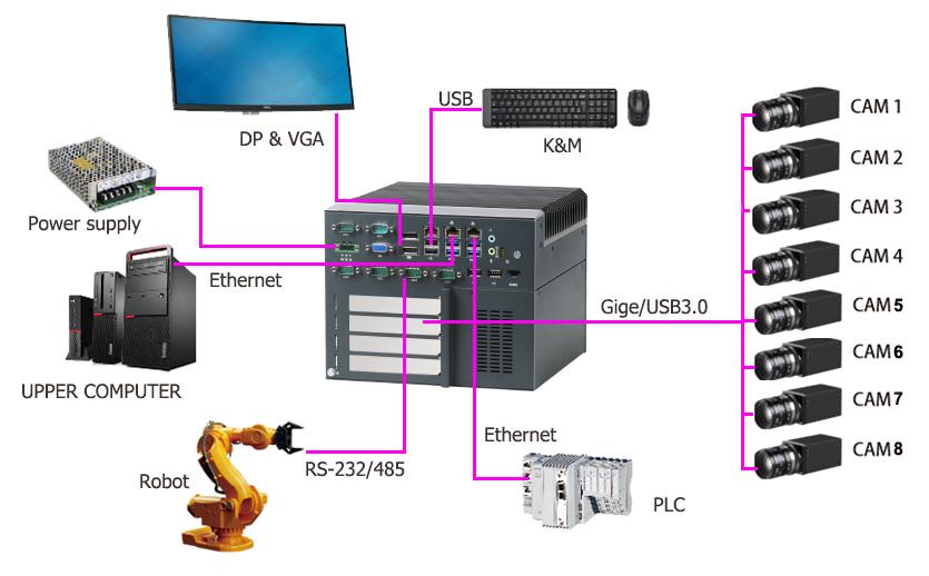 工业计算机接口
